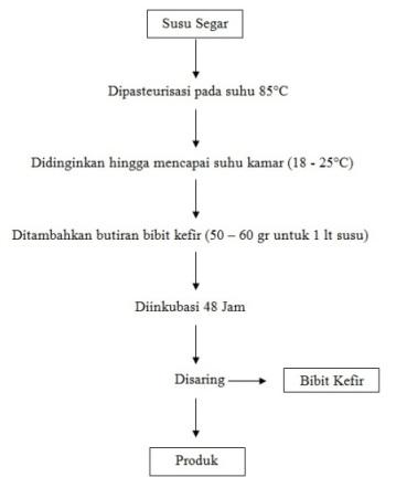 Kefir unlimited4sedoyo diagram alir proses pembuatan kefir kefir ccuart Choice Image